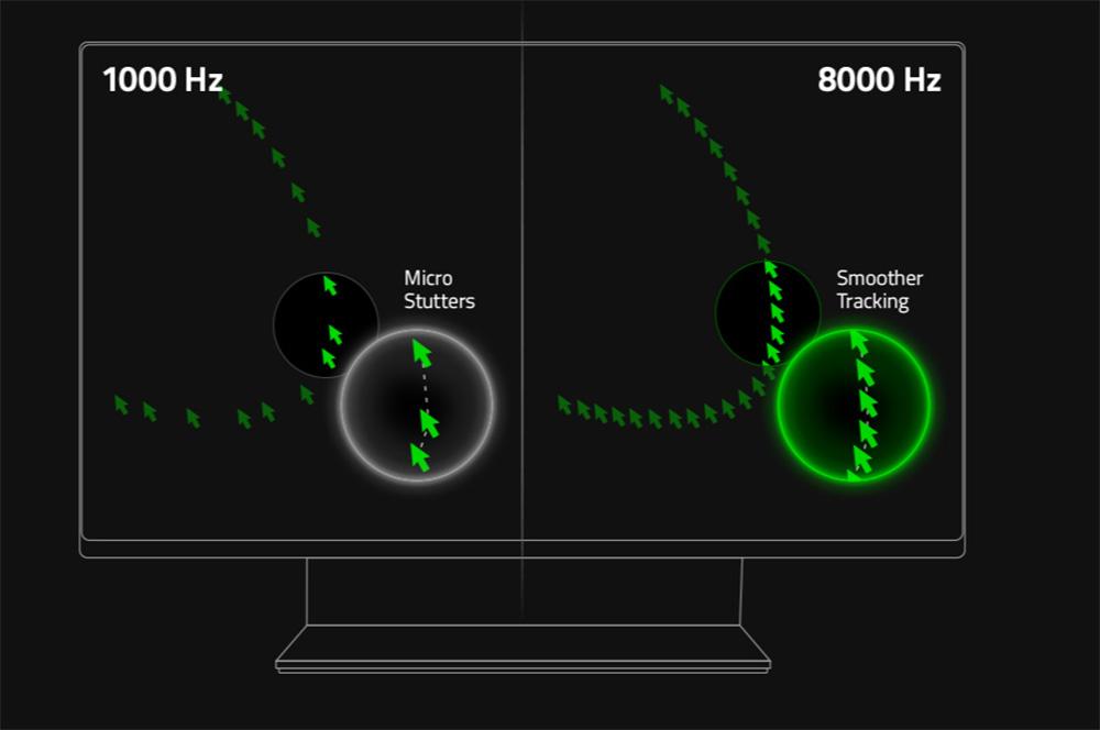 Frecuencia de sondeo ratón gaming